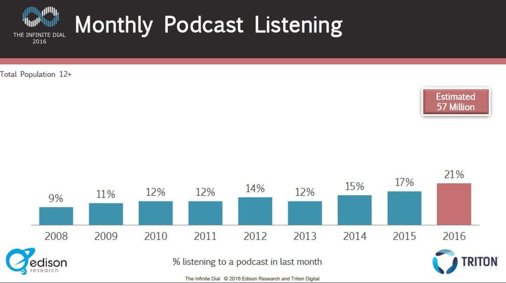 Podcast Listening Data Trends