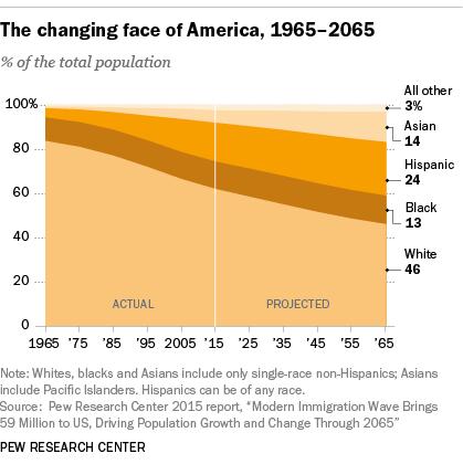changing-america-chart
