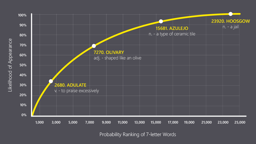 Distribution curve of 7-letter words based on probability