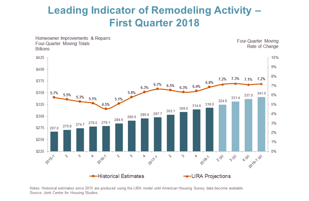 Remodeling Activity Chart