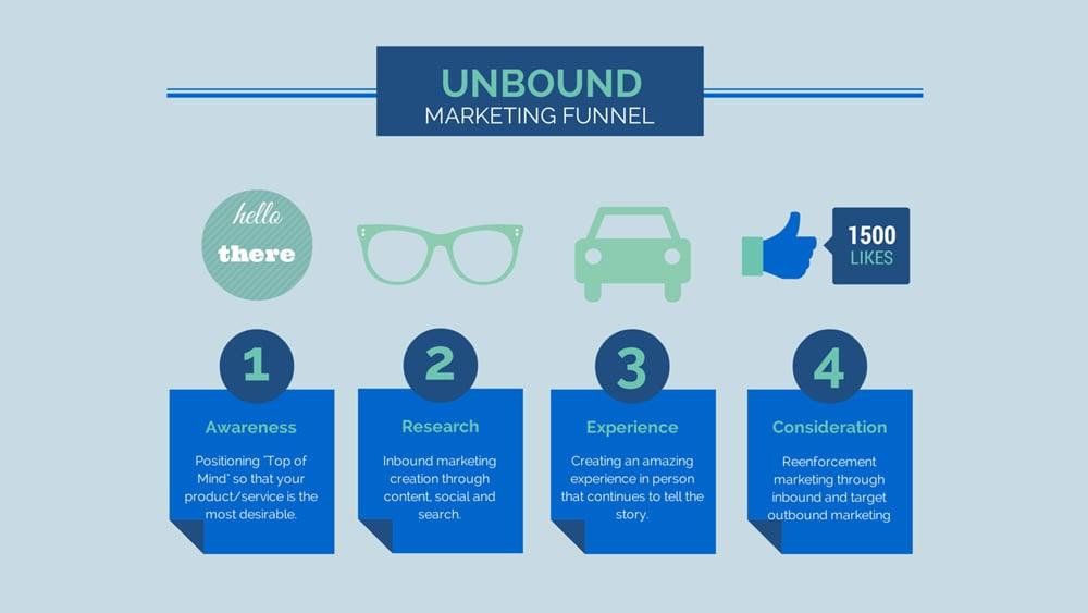 unbound-marketing-blog